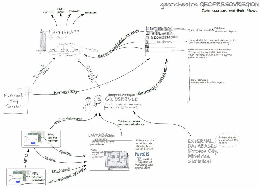 Schéma pracovných postupov Geoinfraštruktúry PSK (J. Pommier, 2020)
